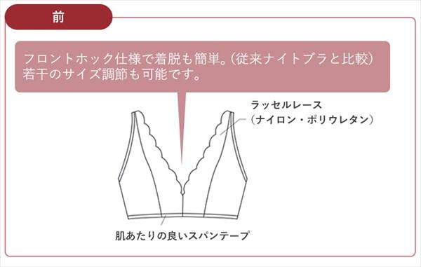 メディクチュールの部位別素材を表す図