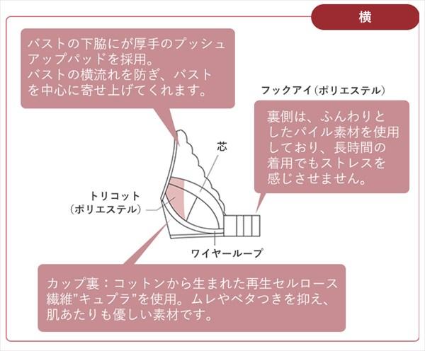 メディクチュールの部位別素材を表す横側の図